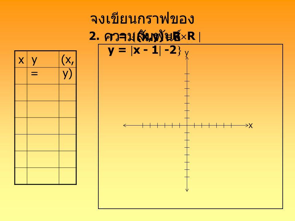 จงเขียนกราฟของ ความสัมพันธ์ 2.