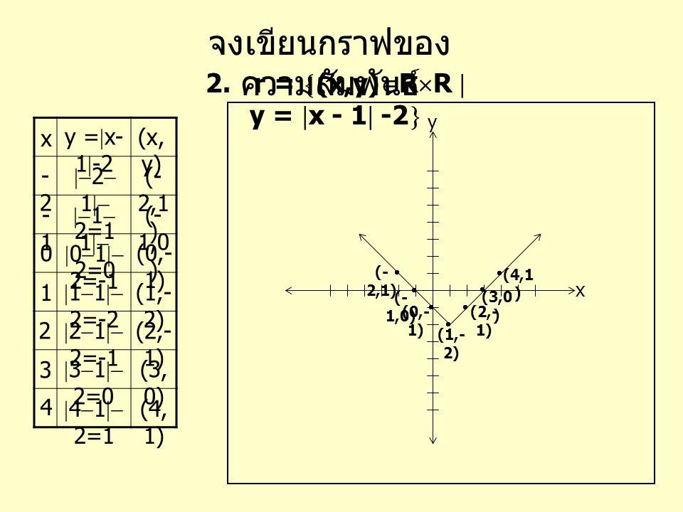 จงเขียนกราฟของ ความสัมพันธ์ 3. r =  (x,y)  R  R  y = x 2 -1  x (x, y) x y y=y=