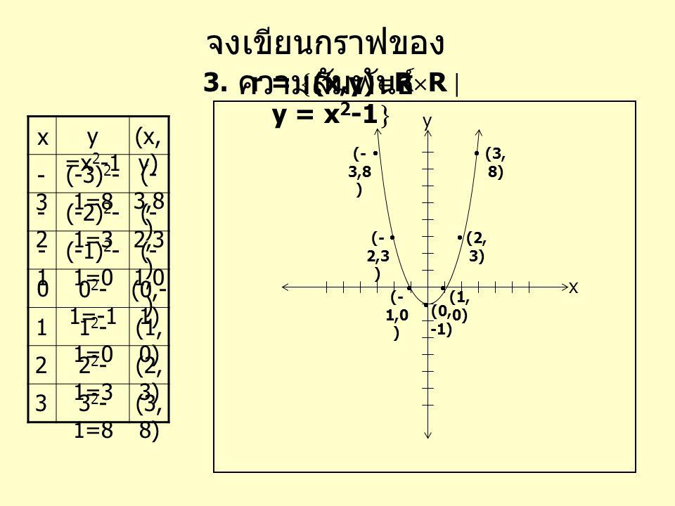 จงเขียนกราฟของ ความสัมพันธ์ 3. r =  (x,y)  R  R  y = x 2 -1  x (x, y) x y y =x 2 -1 0 -1 -2-2 -3-3 1 2 3 0 2 - 1=-1 1 2 - 1=0 2 2 - 1=3 3 2 - 1=8