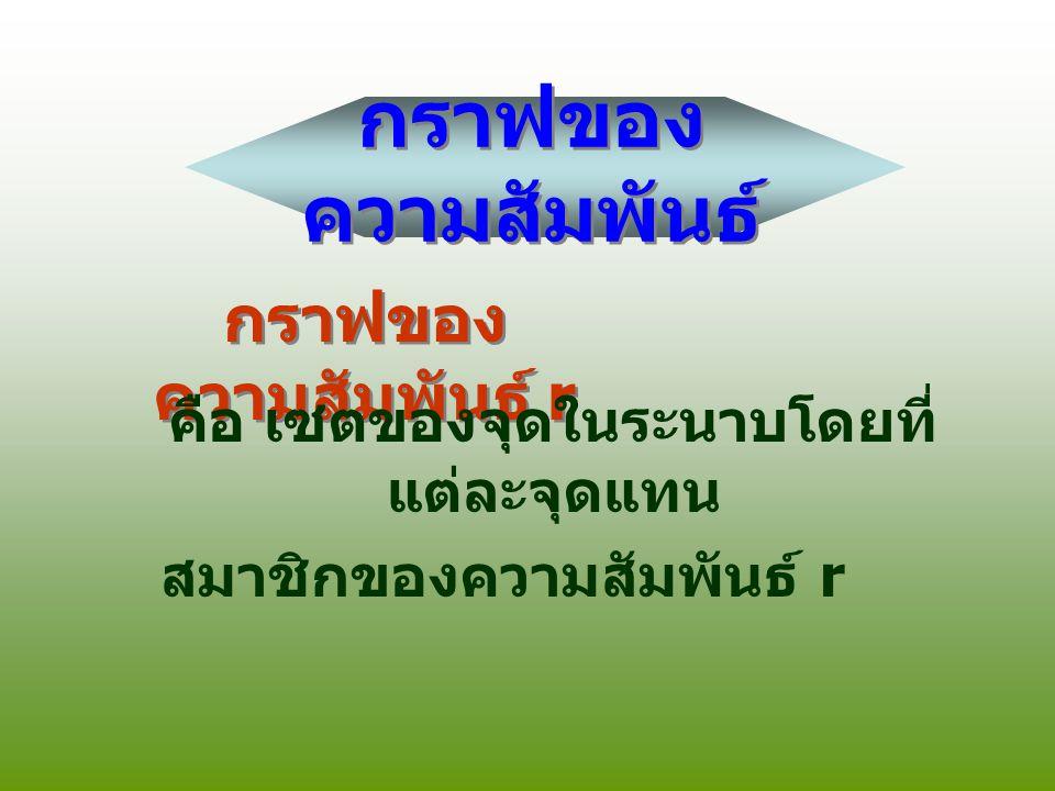 กราฟของความสัมพันธ์ r มีอยู่ 3 ลักษณะ กราฟของความสัมพันธ์ r มีอยู่ 3 ลักษณะ 1.
