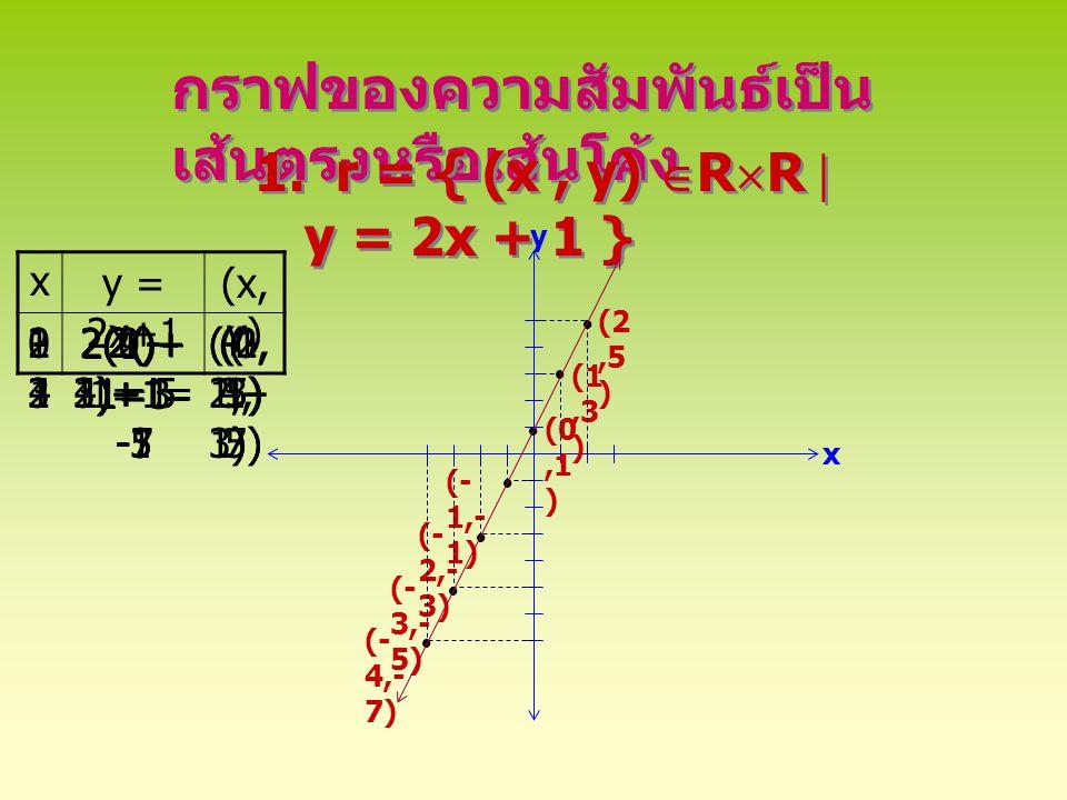 2.r = { (x, y)  R  R  y = | x + 1| - 2 } 2.