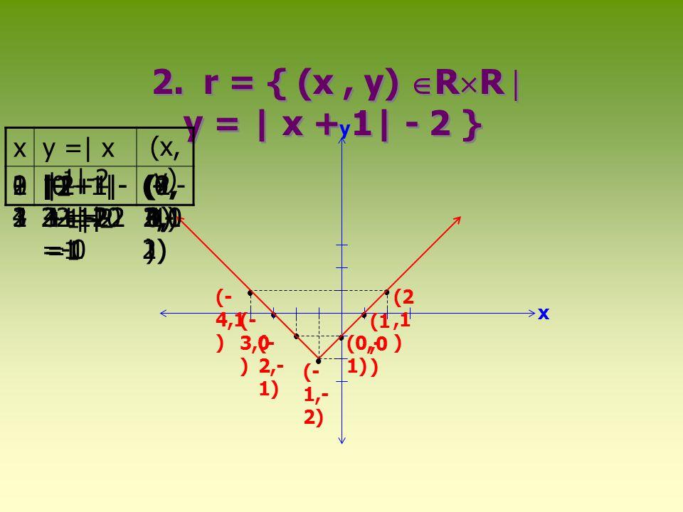      (0,- 2) (1, -1) (3, 7) (- 1,- 1) (2, 2) (- 2,2 ) x y 3.