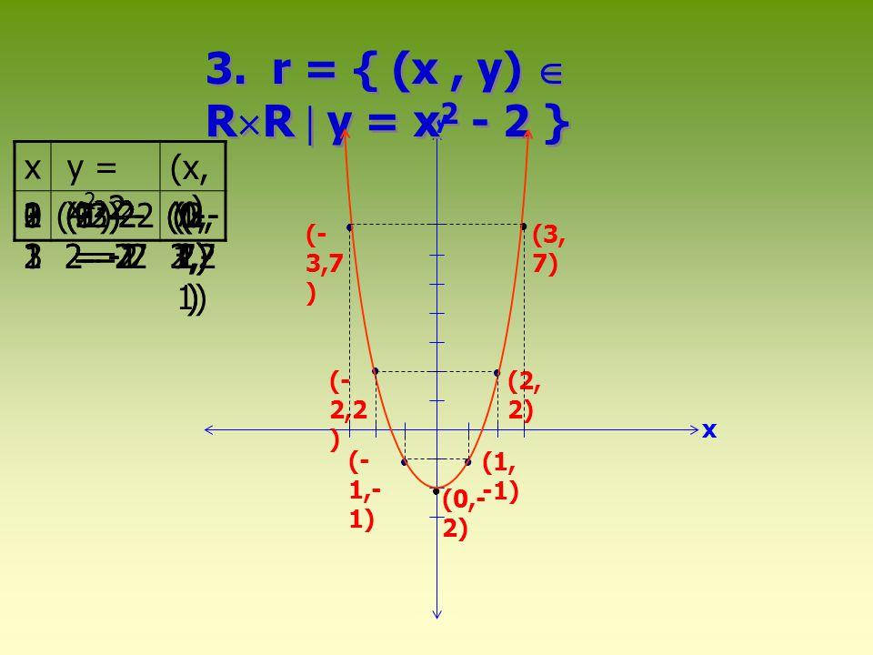      (3,- 4) (4, -3) (3, 4) (- 5,0 ) (4, 3) (- 4,3 ) x y  (- 3,4 ) 4.