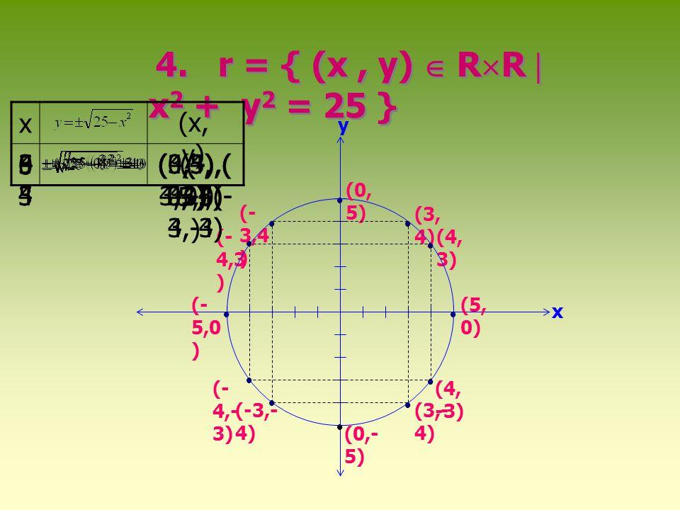 จงเขียนกราฟของ ความสัมพันธ์ 1. r =  (x,y)  R  R  x + 2y = 5  x (x, y) x y y =