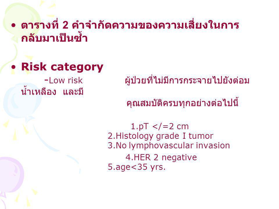 ตารางที่ 2 คำจำกัดความของความเสี่ยงในการ กลับมาเป็นซ้ำ Risk category - Low risk ผู้ป่วยที่ไม่มีการกระจายไปยังต่อม น้ำเหลือง และมี คุณสมบัติครบทุกอย่างต่อไปนี้ 1.pT </=2 cm 2.Histology grade I tumor 3.No lymphovascular invasion 4.HER 2 negative 5.age<35 yrs.