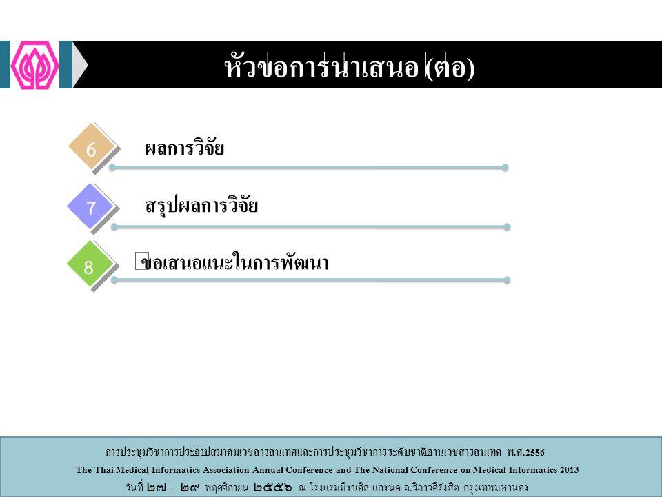 การประชุมวิชาการประจำปีสมาคมเวชสารสนเทศและการประชุมวิชาการระดับชาติด้านเวชสารสนเทศ พ.ศ.2556 The Thai Medical Informatics Association Annual Conference and The National Conference on Medical Informatics 2013 วันที่ ๒๗ – ๒๙ พฤศจิกายน ๒๕๕๖ ณ โรงแรมมิราเคิล แกรนด์ ถ.วิภาวดีรังสิต กรุงเทพมหานคร หัวข้อการนำเสนอ (ต่อ) 7 8 6 ผลการวิจัย สรุปผลการวิจัย ข้อเสนอแนะในการพัฒนา