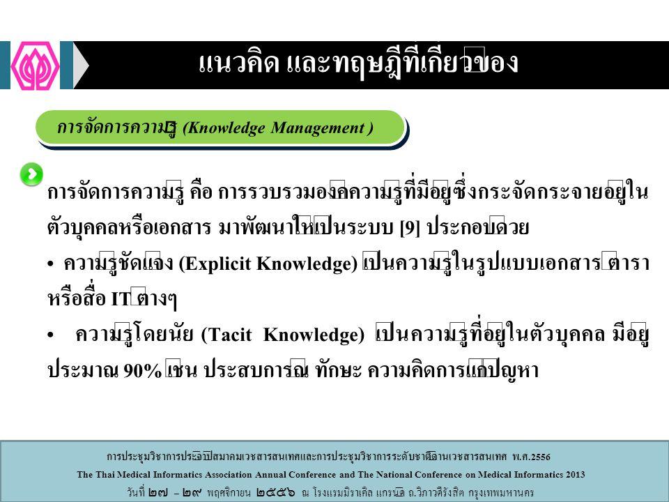 การประชุมวิชาการประจำปีสมาคมเวชสารสนเทศและการประชุมวิชาการระดับชาติด้านเวชสารสนเทศ พ.ศ.2556 The Thai Medical Informatics Association Annual Conference and The National Conference on Medical Informatics 2013 วันที่ ๒๗ – ๒๙ พฤศจิกายน ๒๕๕๖ ณ โรงแรมมิราเคิล แกรนด์ ถ.วิภาวดีรังสิต กรุงเทพมหานคร การจัดการความรู้ (Knowledge Management ) แนวคิด และทฤษฎีที่เกี่ยวข้อง การจัดการความรู้ คือ การรวบรวมองค์ความรู้ที่มีอยู่ซึ่งกระจัดกระจายอยู่ใน ตัวบุคคลหรือเอกสาร มาพัฒนาให้เป็นระบบ [9] ประกอบด้วย ความรู้ชัดแจ้ง (Explicit Knowledge) เป็นความรู้ในรูปแบบเอกสาร ตำรา หรือสื่อ IT ต่างๆ ความรู้โดยนัย (Tacit Knowledge) เป็นความรู้ที่อยู่ในตัวบุคคล มีอยู่ ประมาณ 90% เช่น ประสบการณ์ ทักษะ ความคิดการแก้ปัญหา