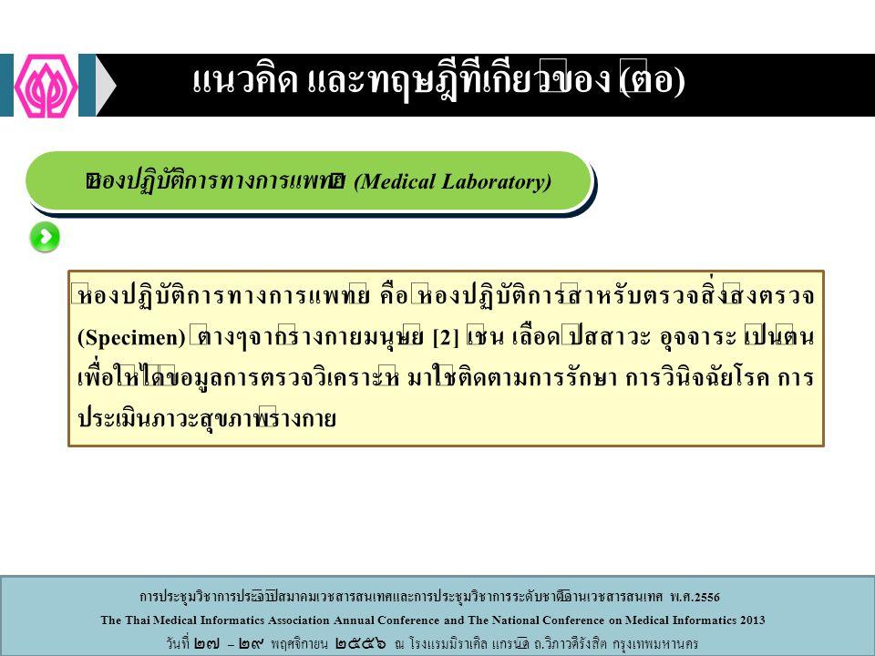 การประชุมวิชาการประจำปีสมาคมเวชสารสนเทศและการประชุมวิชาการระดับชาติด้านเวชสารสนเทศ พ.ศ.2556 The Thai Medical Informatics Association Annual Conference and The National Conference on Medical Informatics 2013 วันที่ ๒๗ – ๒๙ พฤศจิกายน ๒๕๕๖ ณ โรงแรมมิราเคิล แกรนด์ ถ.วิภาวดีรังสิต กรุงเทพมหานคร ผลการวิจัย 2.นำข้อมูลคำศัพท์ที่ได้มาจัดกลุ่ม ชื่อคลาสคำจำกัดความ InformationTechnologyระบบสารสนเทศต่างๆที่ใช้ในการตรวจทางห้องปฏิบัติการ LaboratoryEquipmentเครื่องมือ อุปกรณ์ต่างๆ LaboratoryProcessกระบวนการทำงานของการตรวจ LaboratoryReagentน้ำยา การดูแล เก็บรักษา LaboratorySafetyความปลอดภัยทางห้องปฏิบัติการ LaboratorySectionงานตรวจทางห้องปฏิบัติการ รายการตรวจ Personelเกี่ยวกับบุคลากร ผู้ป่วย ผู้มารับบริการ QualityManagementการจัดการทางด้านคุณภาพ ตารางที่ 1 รายชื่อคลาสในลำดับที่ 2 และคำจำกัดความ