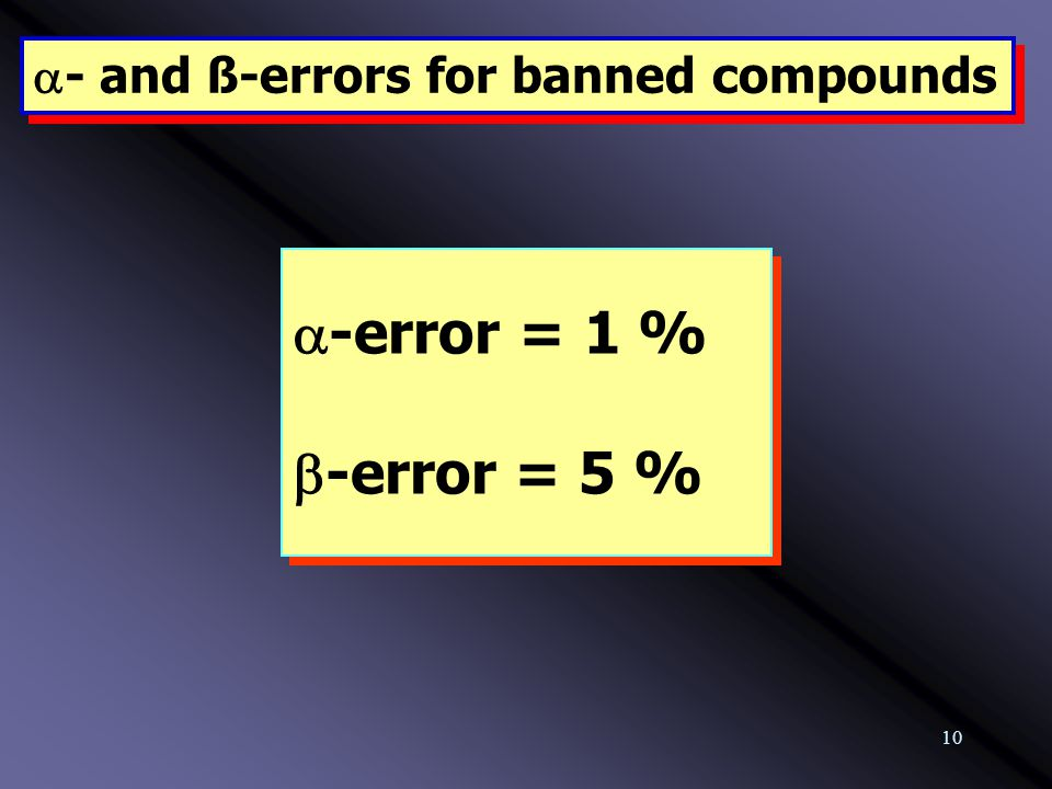 10  - and ß-errors for banned compounds  -error = 1 %  -error = 5 %  -error = 1 %  -error = 5 %