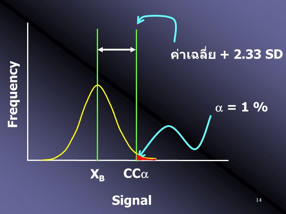 14 Frequency XBXB ค่าเฉลี่ย + 2.33 SD Signal  = 1 % CC 