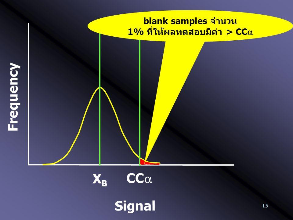 15 Frequency XBXB CC  blank samples จำนวน 1% ที่ให้ผลทดสอบมีค่า > CC  Signal