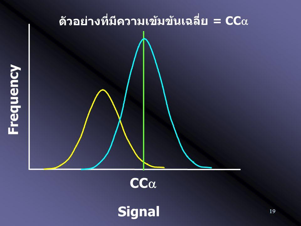 19 Frequency CC  ตัวอย่างที่มีความเข้มข้นเฉลี่ย = CC  Signal