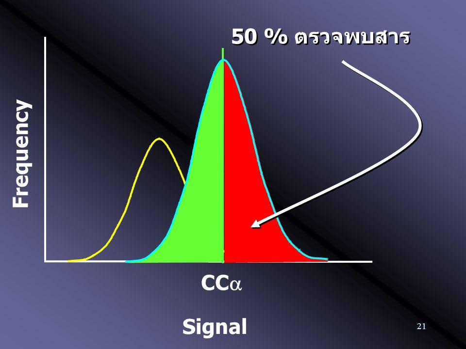21 Frequency CC  50 % ตรวจพบสาร Signal