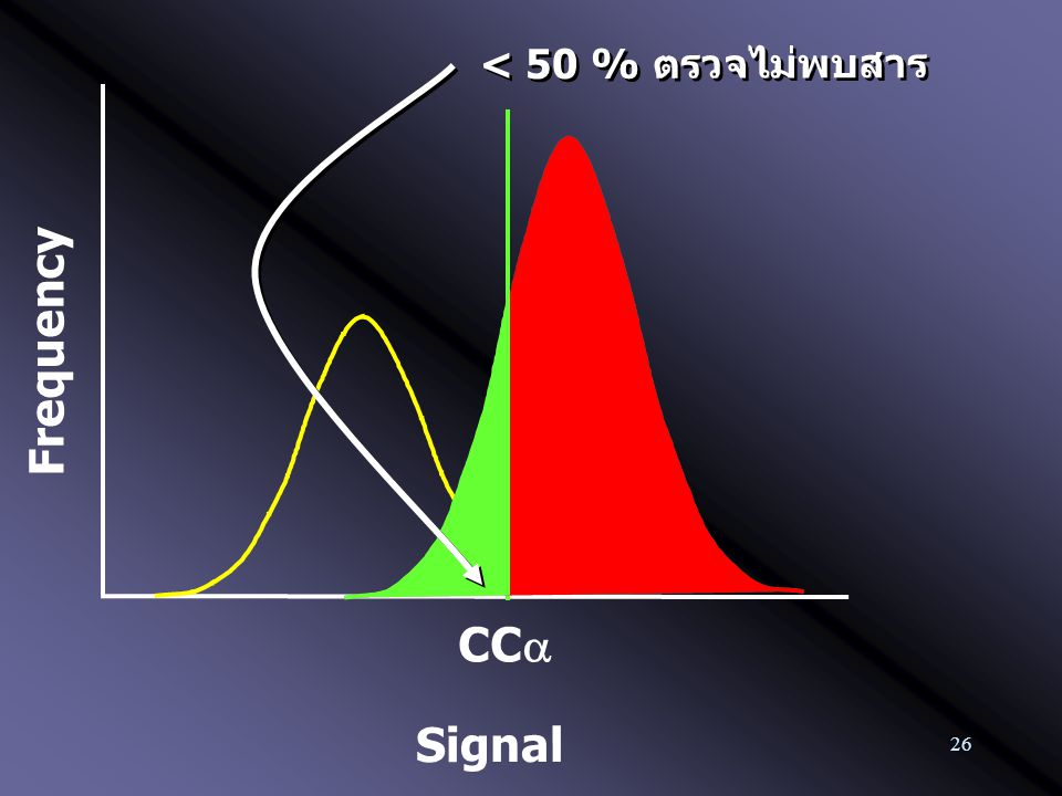 26 Frequency CC  < 50 % ตรวจไม่พบสาร Signal
