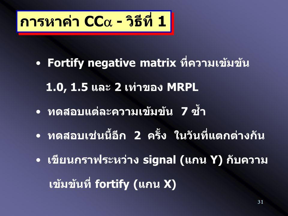 31 การหาค่า CC  - วิธีที่ 1 Fortify negative matrix ที่ความเข้มข้น 1.0, 1.5 และ 2 เท่าของ MRPL ทดสอบแต่ละความเข้มข้น 7 ซ้ำ ทดสอบเช่นนี้อีก 2 ครั้ง ใ