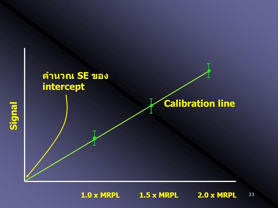 33 1.0 x MRPL Calibration line 2.0 x MRPL1.5 x MRPL คำนวณ SE ของ intercept Signal
