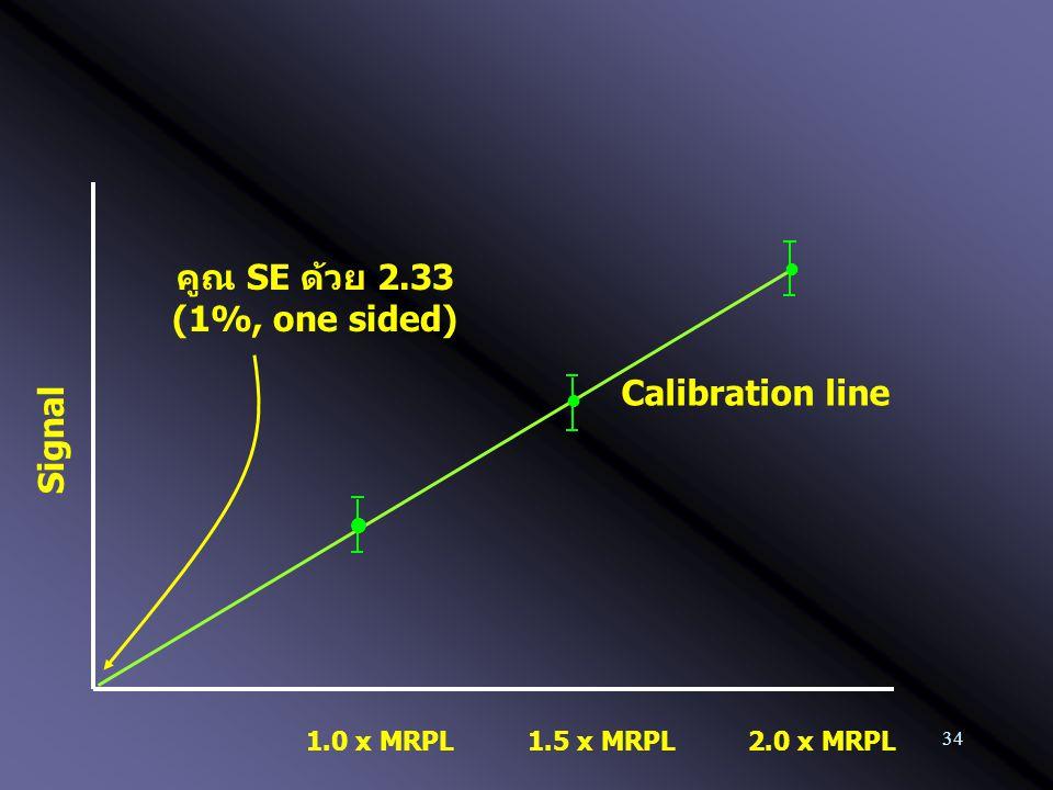34 1.0 x MRPL Calibration line 2.0 x MRPL1.5 x MRPL คูณ SE ด้วย 2.33 (1%, one sided) Signal