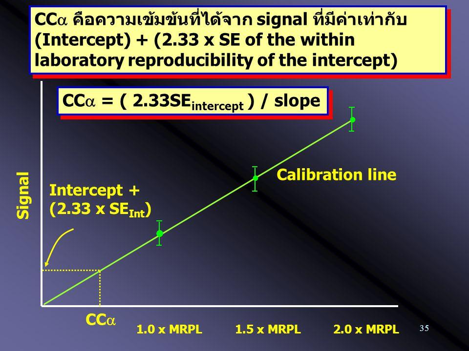 35 1.0 x MRPL Calibration line 2.0 x MRPL1.5 x MRPL CC  คือความเข้มข้นที่ได้จาก signal ที่มีค่าเท่ากับ (Intercept) + (2.33 x SE of the within laborat