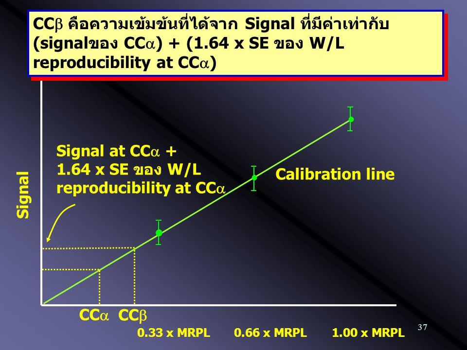 37 0.33 x MRPL Calibration line 1.00 x MRPL0.66 x MRPL CC  คือความเข้มข้นที่ได้จาก Signal ที่มีค่าเท่ากับ (signalของ CC  ) + (1.64 x SE ของ W/L repr