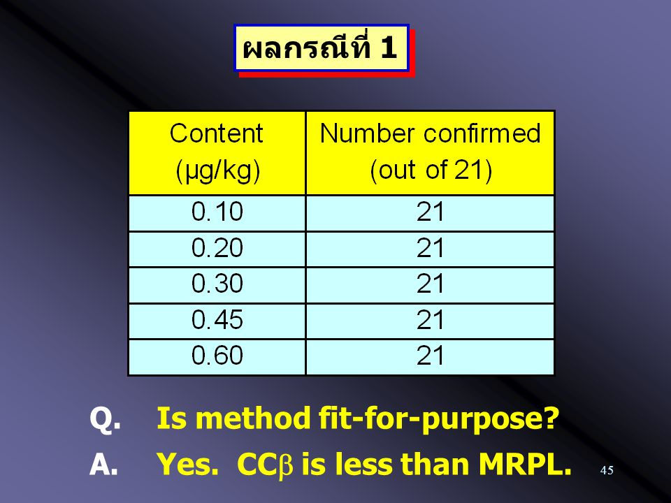 45 Q.Is method fit-for-purpose? A. Yes. CC  is less than MRPL. ผลกรณีที่ 1