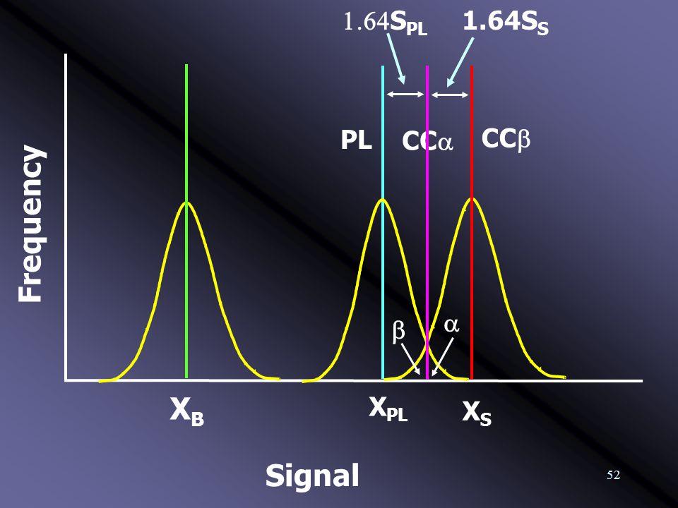 52 Frequency XBXB CC  Signal  X PL XSXS  S PL 1.64S S  CC  PL