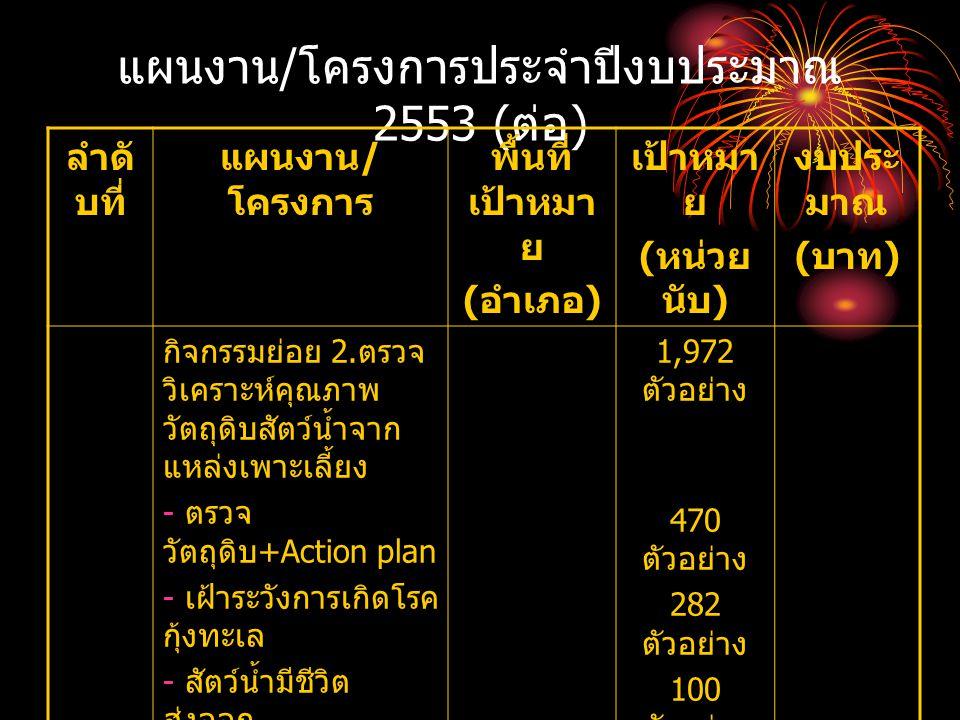 แผนงาน / โครงการประจำปีงบประมาณ 2553 ( ต่อ ) ลำดั บที่ แผนงาน / โครงการ พื้นที่ เป้าหมา ย ( อำเภอ ) เป้าหมา ย ( หน่วย นับ ) งบประ มาณ ( บาท ) กิจกรรมย