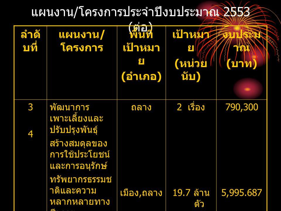 แผนงาน / โครงการประจำปีงบประมาณ 2553 ( ต่อ ) ลำดั บที่ แผนงาน / โครงการ พื้นที่ เป้าหมา ย ( อำเภอ ) เป้าหมา ย ( หน่วย นับ ) งบประม าณ ( บาท ) 3434 พัฒ