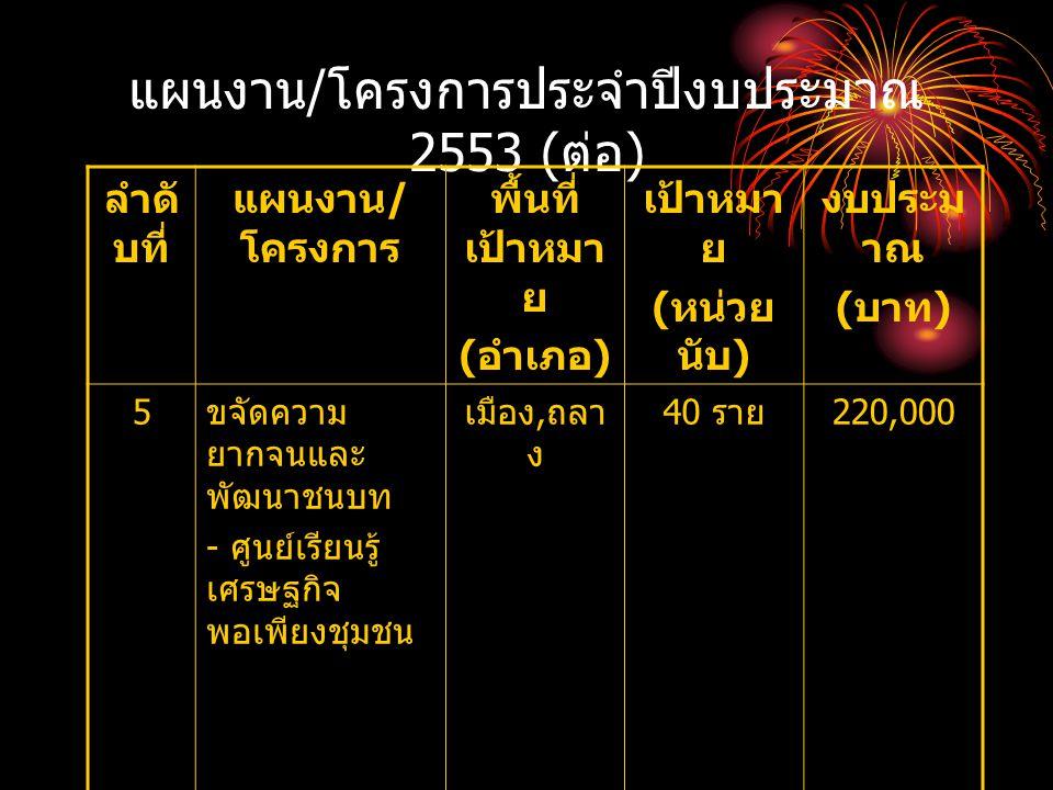 แผนงาน / โครงการประจำปีงบประมาณ 2553 ( ต่อ ) ลำดั บที่ แผนงาน / โครงการ พื้นที่ เป้าหมา ย ( อำเภอ ) เป้าหมา ย ( หน่วย นับ ) งบประม าณ ( บาท ) 5 ขจัดคว