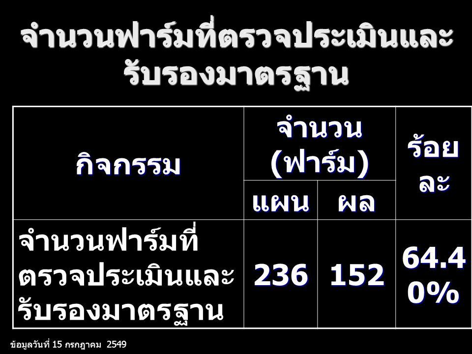 จำนวนฟาร์มที่ตรวจประเมินและ รับรองมาตรฐาน กิจกรรม จำนวน ( ฟาร์ม ) ร้อย ละ แผนผล จำนวนฟาร์มที่ ตรวจประเมินและ รับรองมาตรฐาน236152 64.4 0% ข้อมูลวันที่ 15 กรกฎาคม 2549