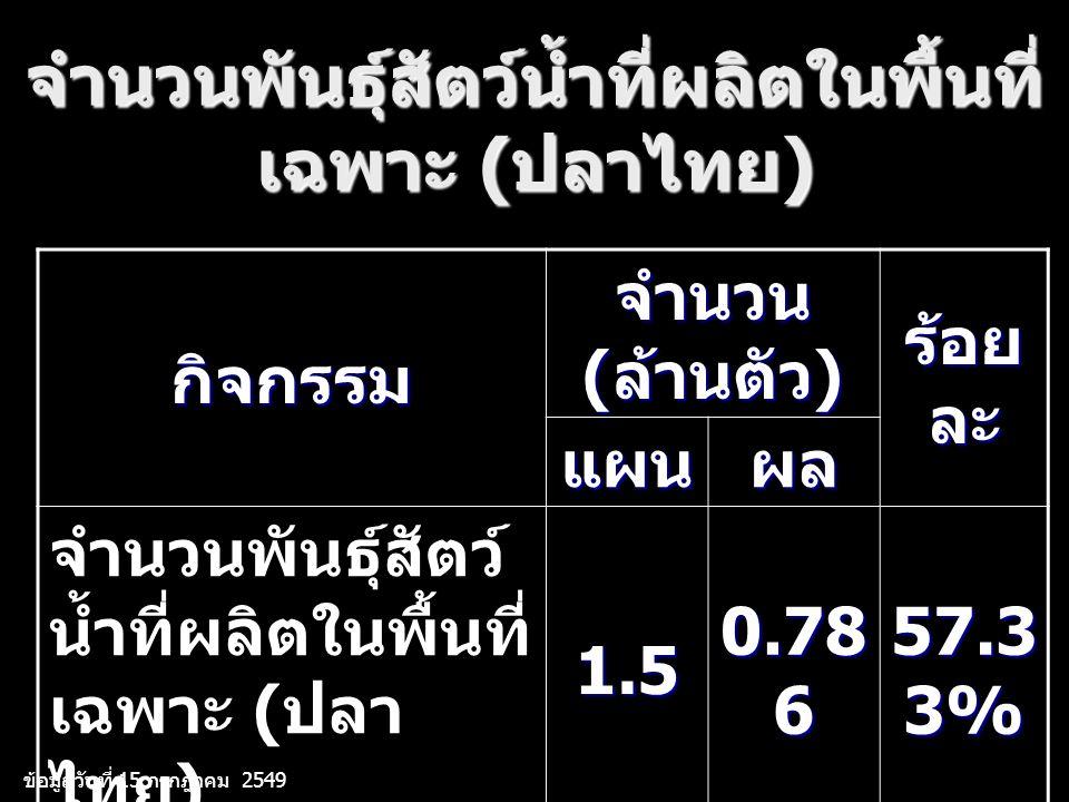 จำนวนพันธุ์สัตว์น้ำที่ผลิตในพื้นที่ เฉพาะ ( ปลาไทย ) กิจกรรม จำนวน ( ล้านตัว ) ร้อย ละ แผนผล จำนวนพันธุ์สัตว์ น้ำที่ผลิตในพื้นที่ เฉพาะ ( ปลา ไทย )1.5 0.78 6 57.3 3% ข้อมูลวันที่ 15 กรกฎาคม 2549
