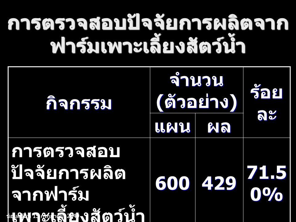 การตรวจสอบปัจจัยการผลิตจาก ฟาร์มเพาะเลี้ยงสัตว์น้ำ กิจกรรม จำนวน ( ตัวอย่าง ) ร้อย ละ แผนผล การตรวจสอบ ปัจจัยการผลิต จากฟาร์ม เพาะเลี้ยงสัตว์น้ำ600429 71.5 0% ข้อมูลวันที่ 15 กรกฎาคม 2549