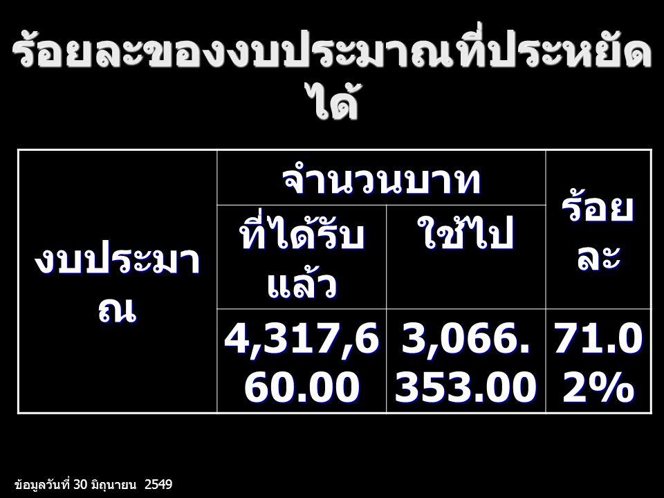 ร้อยละของงบประมาณที่ประหยัด ได้ งบประมา ณ จำนวนบาท ร้อย ละ ที่ได้รับ แล้ว ใช้ไป 4,317,6 60.00 3,066.