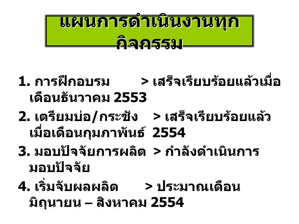 แผนการดำเนินงานทุก กิจกรรม 1.การฝึกอบรม > เสร็จเรียบร้อยแล้วเมื่อ เดือนธันวาคม 2553 2.