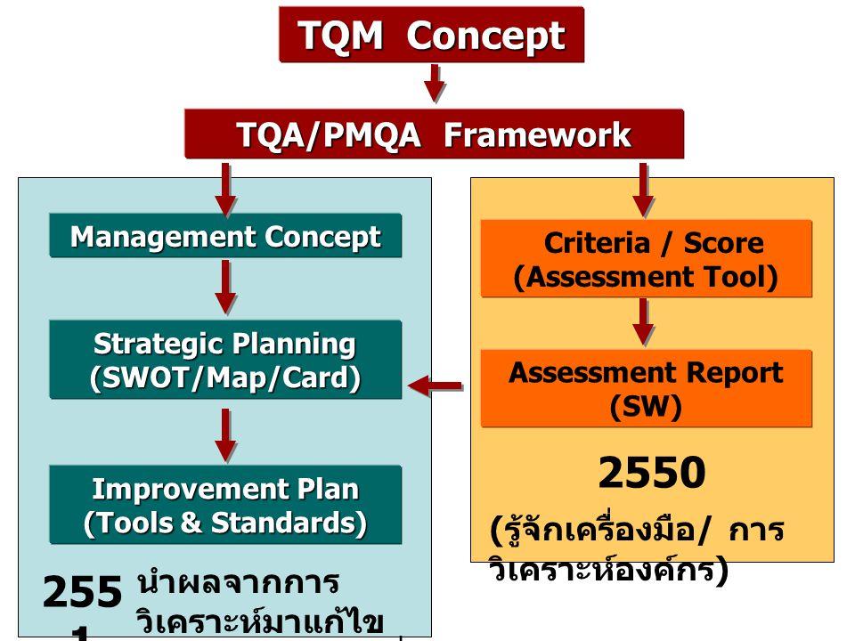 TQA/PMQA Framework Criteria / Score (Assessment Tool) Management Concept Improvement Plan (Tools & Standards) Assessment Report (SW) TQM Concept Strategic Planning (SWOT/Map/Card) 2550 255 1 ( รู้จักเครื่องมือ / การ วิเคราะห์องค์กร ) นำผลจากการ วิเคราะห์มาแก้ไข ตามสภาพปัญหาที่ วิเคราะห์ได้