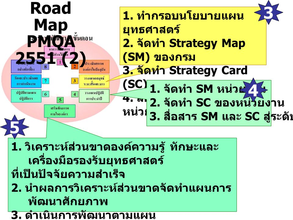 1. ทำกรอบนโยบายแผน ยุทธศาสตร์ 2. จัดทำ Strategy Map (SM) ของกรม 3. จัดทำ Strategy Card (SC) ของกรม 4. สื่อสาร SM และ SC สู่ หน่วยงาน 1. จัดทำ SM หน่วย