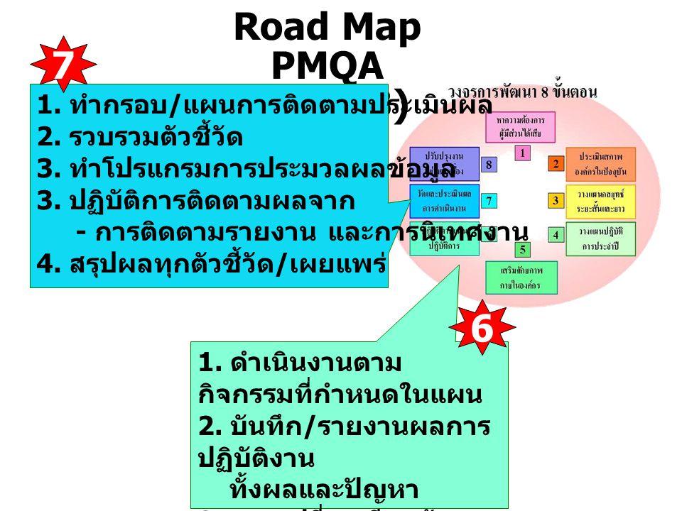 Road Map PMQA 2551 (3) 1. ดำเนินงานตาม กิจกรรมที่กำหนดในแผน 2. บันทึก / รายงานผลการ ปฏิบัติงาน ทั้งผลและปัญหา 3. แลกเปลี่ยนเรียนรู้ ภายในและระหว่าง หน