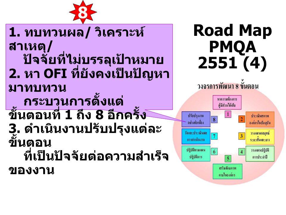 Road Map PMQA 2551 (4) 1. ทบทวนผล / วิเคราะห์ สาเหตุ / ปัจจัยที่ไม่บรรลุเป้าหมาย 2. หา OFI ที่ยังคงเป็นปัญหา มาทบทวน กระบวนการตั้งแต่ ขั้นตอนที่ 1 ถึง