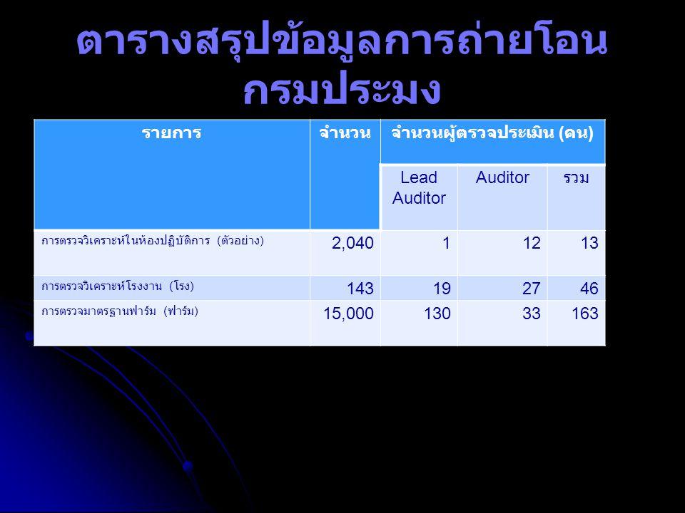 ตารางสรุปข้อมูลการถ่ายโอน กรมประมง รายการจำนวนจำนวนผู้ตรวจประเมิน ( คน ) Lead Auditor Auditor รวม การตรวจวิเคราะห์ในห้องปฏิบัติการ ( ตัวอย่าง ) 2,0401