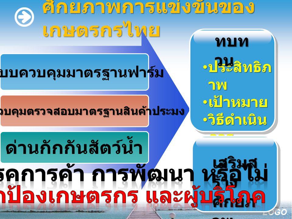 LOGO ศักยภาพการแข่งขันของ เกษตรกรไทย ระบบควบคุมมาตรฐานฟาร์ม ระบบควบคุมตรวจสอบมาตรฐานสินค้าประมง ด่านกักกันสัตว์น้ำ ประสิทธิภ าพ ประสิทธิภ าพ เป้าหมาย เป้าหมาย วิธีดำเนิน การ วิธีดำเนิน การ ทบท วน เสริมส ร้าง ศักยภ าพ
