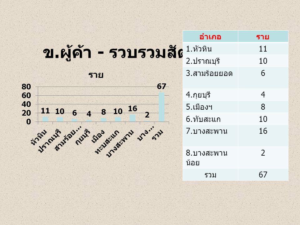ข. ผู้ค้า - รวบรวมสัตว์น้ำ อำเภอราย 1. หัวหิน 11 2. ปราณบุรี 10 3. สามร้อยยอด 6 4. กุยบุรี 4 5. เมืองฯ 8 6. ทับสะแก 10 7. บางสะพาน 16 8. บางสะพาน น้อย