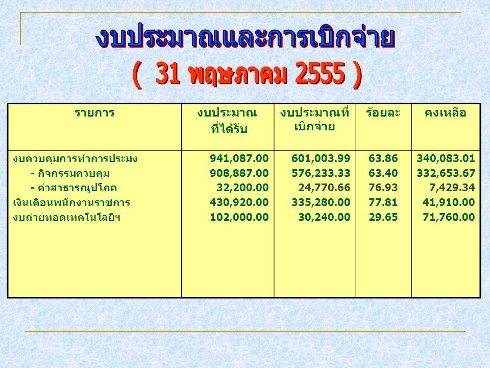 รายการงบประมาณ ที่ได้รับ งบประมาณที่ เบิกจ่าย ร้อยละคงเหลือ งบควบคุมการทำการประมง - กิจกรรมควบคุม - ค่าสาธารณูปโภค เงินเดือนพนักงานราชการ งบถ่ายทอดเทค