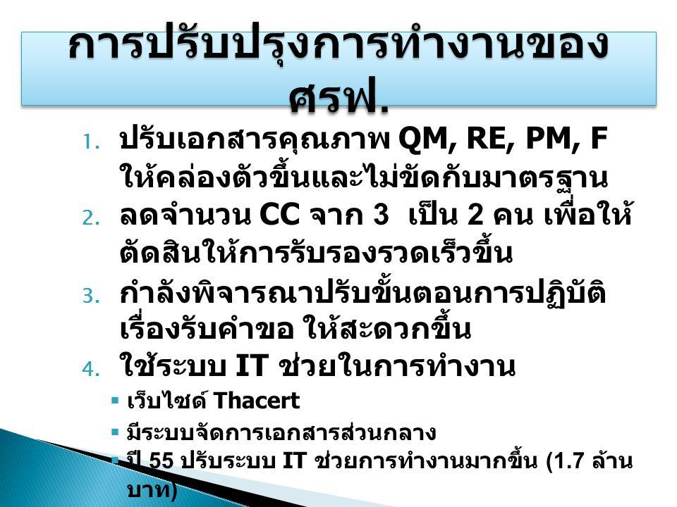 1.ปรับเอกสารคุณภาพ QM, RE, PM, F ให้คล่องตัวขึ้นและไม่ขัดกับมาตรฐาน 2.