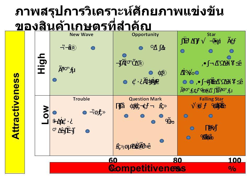 ภาพสรุปการวิเคราะห์ศักยภาพแข่งขัน ของสินค้าเกษตรที่สำคัญ Attractiveness Competitiveness High Low 60 % 80 % 100 %