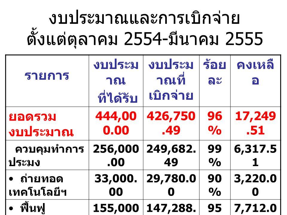 งบประมาณและการเบิกจ่าย ตั้งแต่ตุลาคม 2554- มีนาคม 2555 รายการ งบประม าณ ที่ได้รับ งบประม าณที่ เบิกจ่าย ร้อย ละ คงเหลื อ ยอดรวม งบประมาณ 444,00 0.00 426,750.49 96 % 17,249.51 ควบคุมทำการ ประมง 256,000.00 249,682.