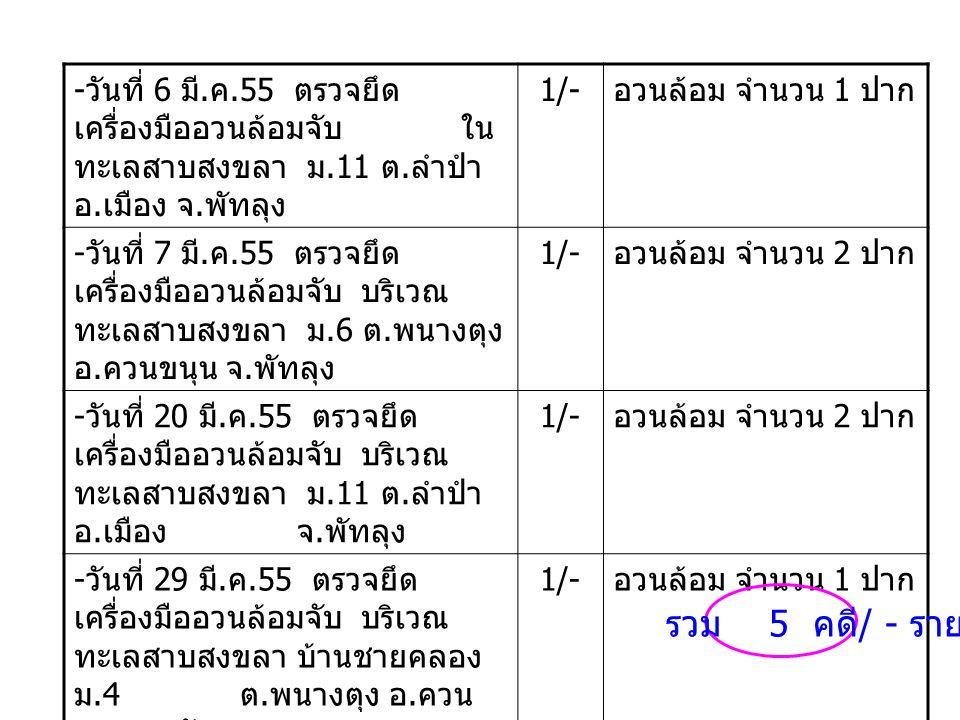 เจ้าหน้าที่ฯ ออกปฏิบัติงานควบคุมการทำการประมง บริเวณทะเลสาบ สงขลา ตรวจยึดเครื่องมือประเภทอวนล้อมจับ จำนวน 5 คดี 7 ปากท้องที่หมู่ 7,11 ตำบลลำปำ อำเภอเมือง และ หมู่ 4,6 ตำบลพนาง ตุง อำเภอควนขนุน จังหวัดพัทลุง