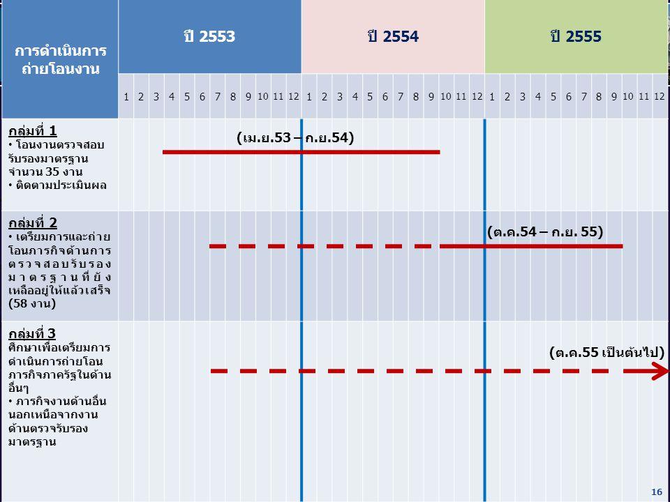 การดำเนินการ ถ่ายโอนงาน ปี 2553ปี 2554ปี 2555 123456789123456789123456789 กลุ่มที่ 1 โอนงานตรวจสอบ รับรองมาตรฐาน จำนวน 35 งาน ติดตามประเมินผล กลุ่มที่