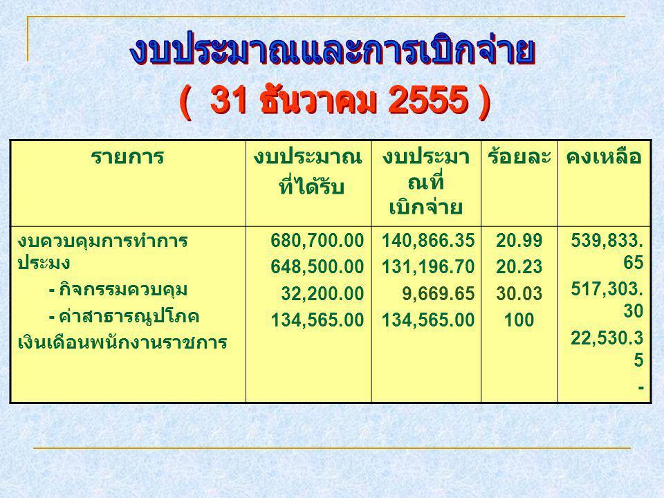 รายการงบประมาณ ที่ได้รับ งบประมา ณที่ เบิกจ่าย ร้อยละคงเหลือ งบควบคุมการทำการ ประมง - กิจกรรมควบคุม - ค่าสาธารณูปโภค เงินเดือนพนักงานราชการ 680,700.00 648,500.00 32,200.00 134,565.00 140,866.35 131,196.70 9,669.65 134,565.00 20.99 20.23 30.03 100 539,833.