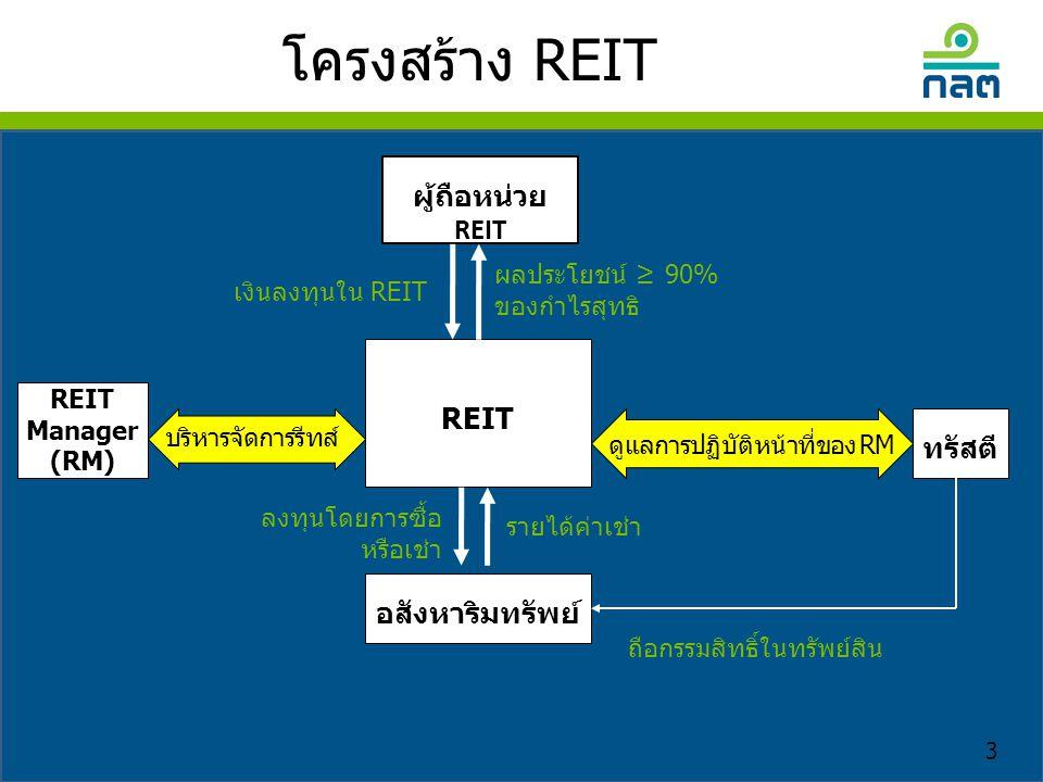 โครงสร้าง REIT ผู้ถือหน่วย REIT ผลประโยชน์ ≥ 90% ของกำไรสุทธิ REIT Manager (RM) ทรัสตี ลงทุนโดยการซื้อ หรือเช่า รายได้ค่าเช่า ถือกรรมสิทธิ์ในทรัพย์สิน