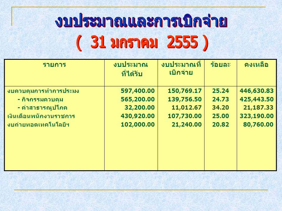 รายการงบประมาณ ที่ได้รับ งบประมาณที่ เบิกจ่าย ร้อยละคงเหลือ งบควบคุมการทำการประมง - กิจกรรมควบคุม - ค่าสาธารณูปโภค เงินเดือนพนักงานราชการ งบถ่ายทอดเทคโนโลยีฯ 597,400.00 565,200.00 32,200.00 430,920.00 102,000.00 150,769.17 139,756.50 11,012.67 107,730.00 21,240.00 25.24 24.73 34.20 25.00 20.82 446,630.83 425,443.50 21,187.33 323,190.00 80,760.00