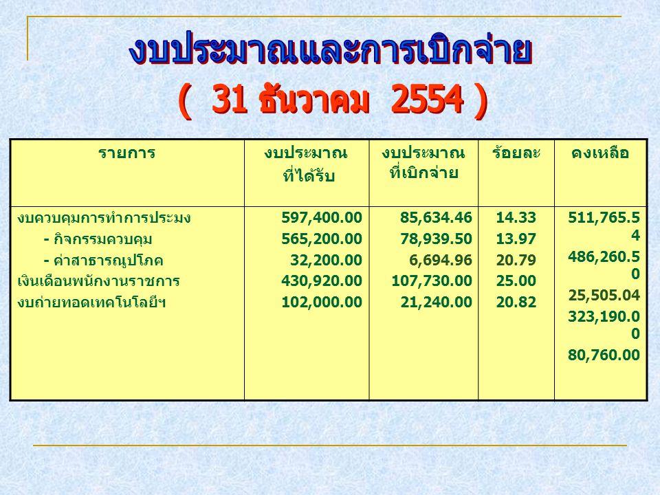รายการงบประมาณ ที่ได้รับ งบประมาณ ที่เบิกจ่าย ร้อยละคงเหลือ งบควบคุมการทำการประมง - กิจกรรมควบคุม - ค่าสาธารณูปโภค เงินเดือนพนักงานราชการ งบถ่ายทอดเทค